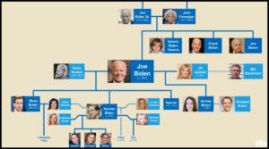 バイデンの家系図